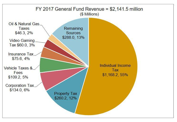 State Revenue Could Surpass Legislative Forecasts, Report Says | MTPR